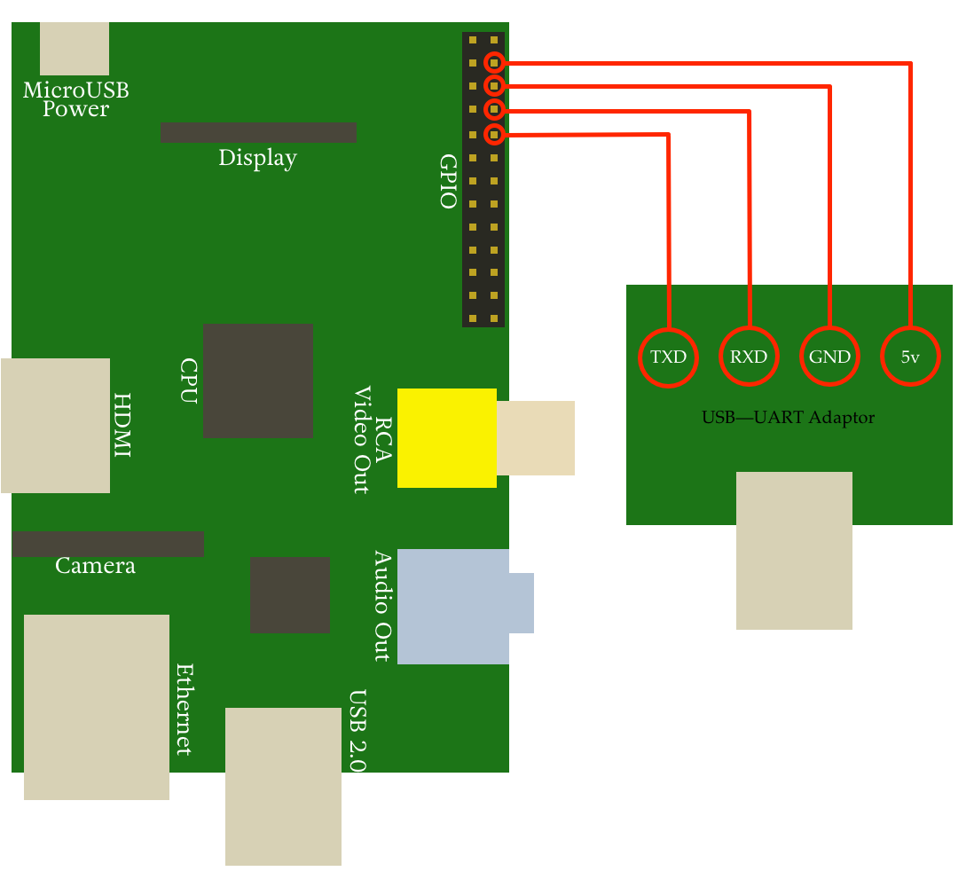 Raspberry Pi USB-GPIO OS X and FreeBSD · Ben Lavery-Griffiths
